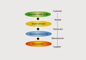 Supply-Chain-B (1)