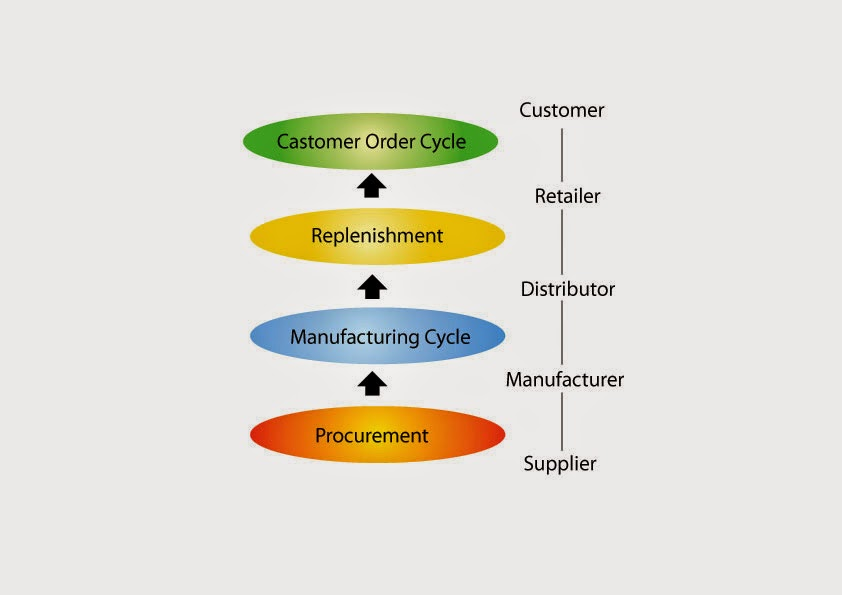 Supply-Chain-B (1)