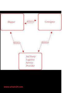 সোর্সিং সিদ্ধান্ত এবং তৃতীয় পক্ষ সরবরাহ চেইন ম্যানেজমেন্ট পরিষেবা প্রদানকারী বিষয়ক আলোচনা