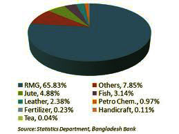 Bangladesh-Bank-data
