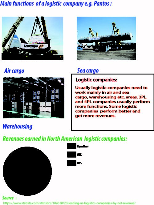 Main-Functions-of-Logistic-companies-and-their-revenue_F1