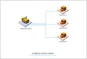 A-Simple-Supply-chain-300x206-1
